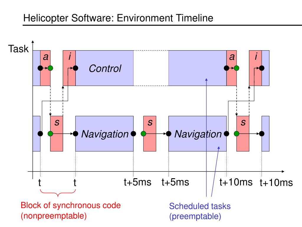 Helicopter Software: Environment Timeline