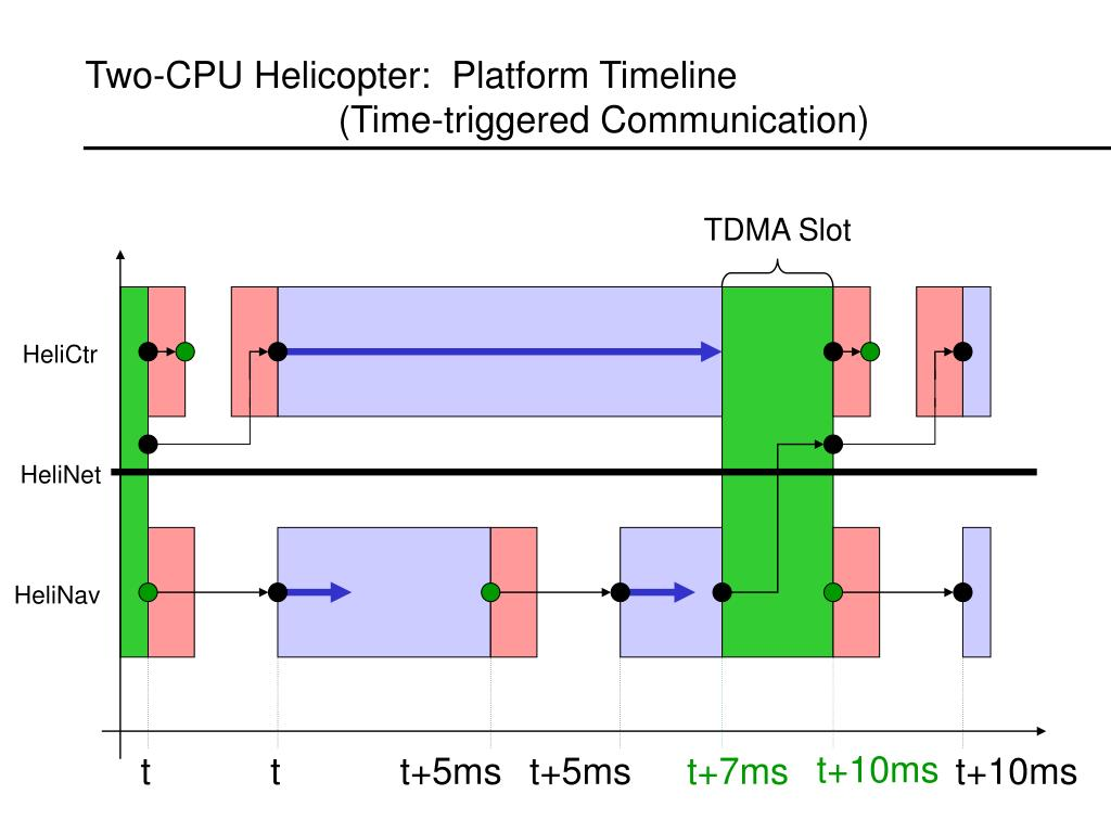 Two-CPU Helicopter:  Platform Timeline 					    	   (Time-triggered Communication)