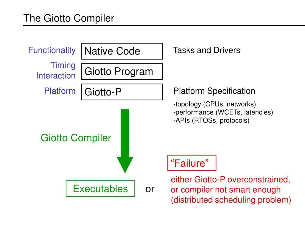 The Giotto Compiler