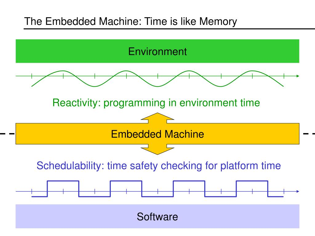 The Embedded Machine: Time is like Memory
