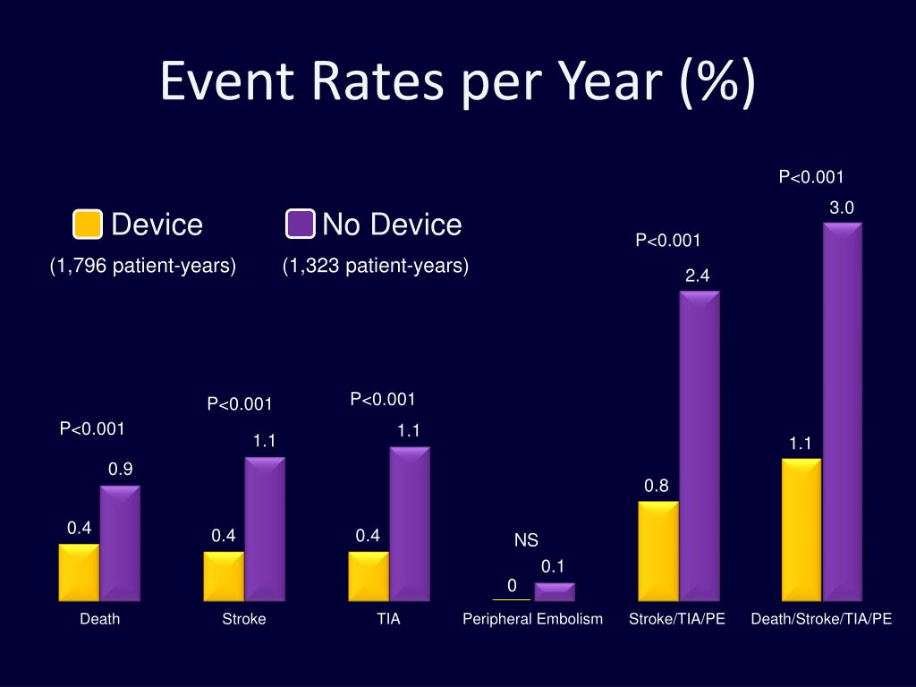 Event Rates per Year (%)