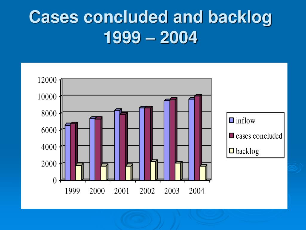 Cases concluded and backlog 1999 – 2004