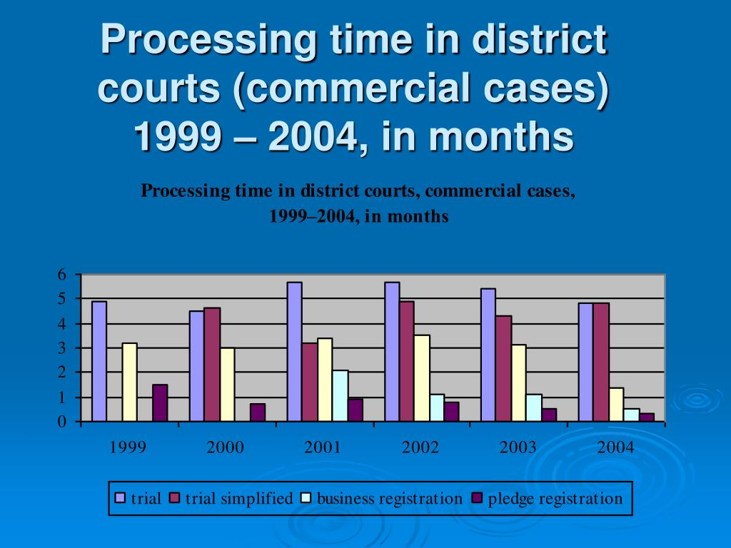 Processing time in district courts (commercial cases)