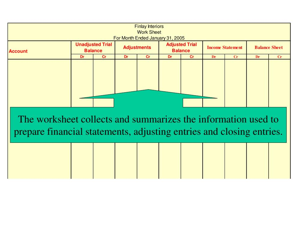 The worksheet collects and summarizes the information used to prepare financial statements, adjusting entries and closing entries.