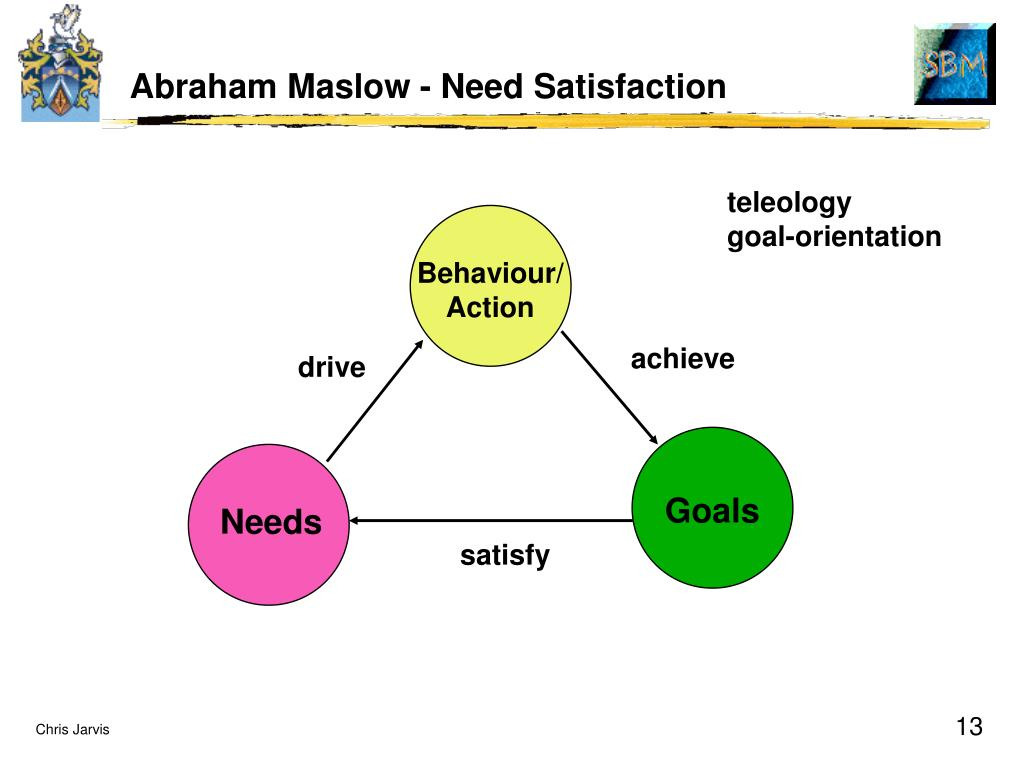 Abraham Maslow - Need Satisfaction
