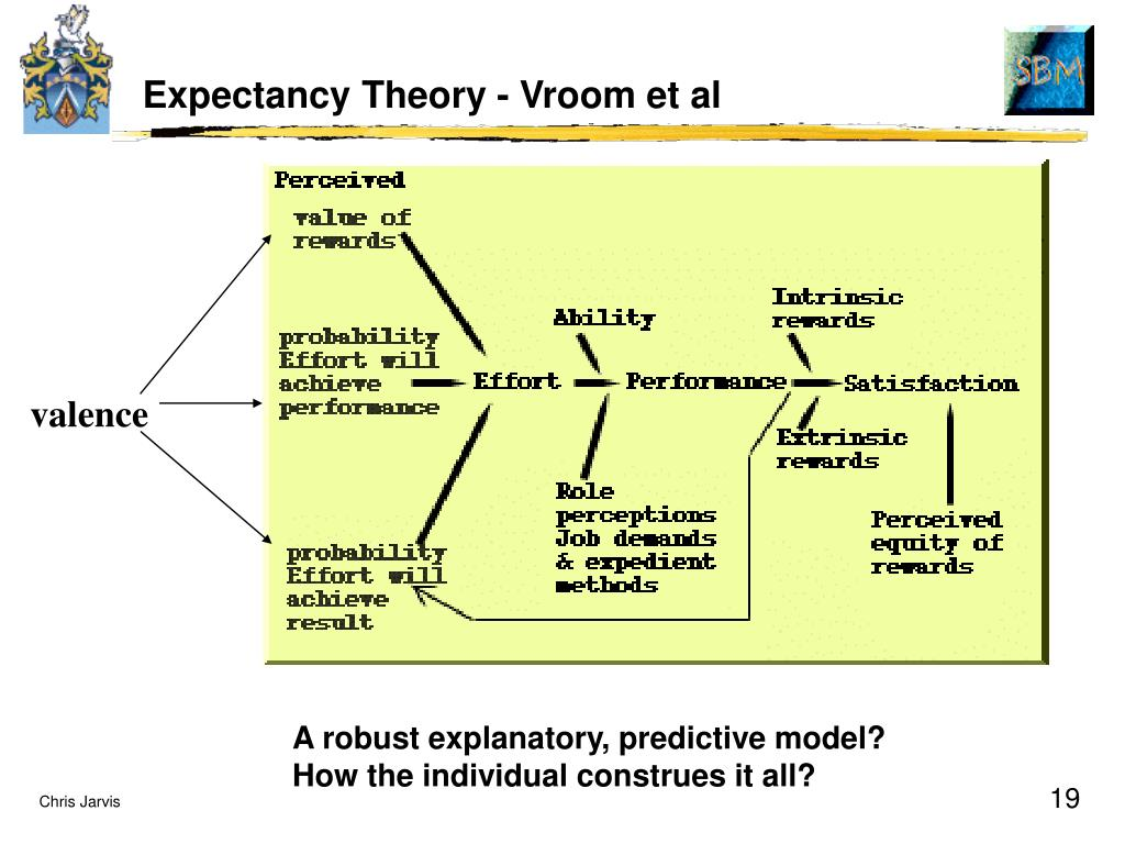Expectancy Theory - Vroom et al