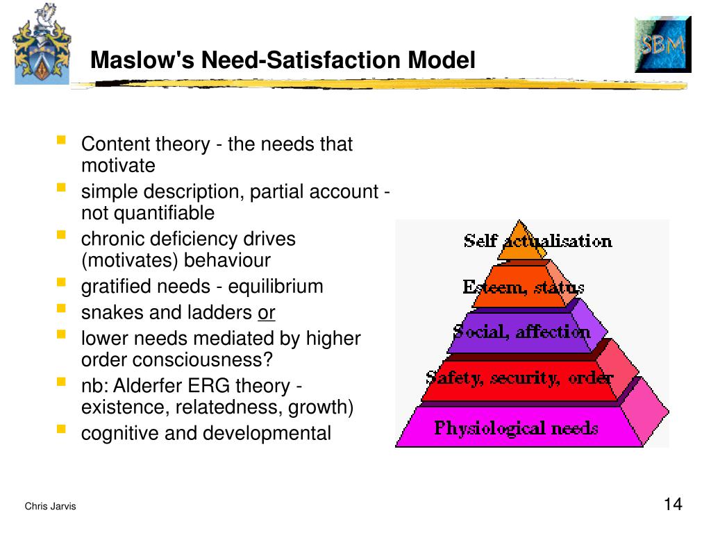 Maslow's Need-Satisfaction Model