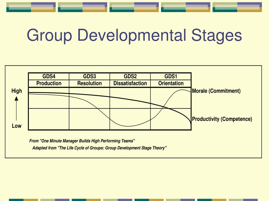 Group Developmental Stages