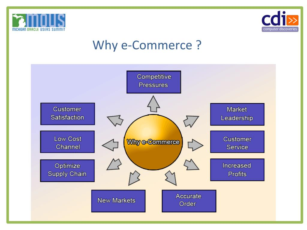 Why e-Commerce ?