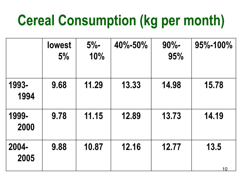 Cereal Consumption (kg per month)