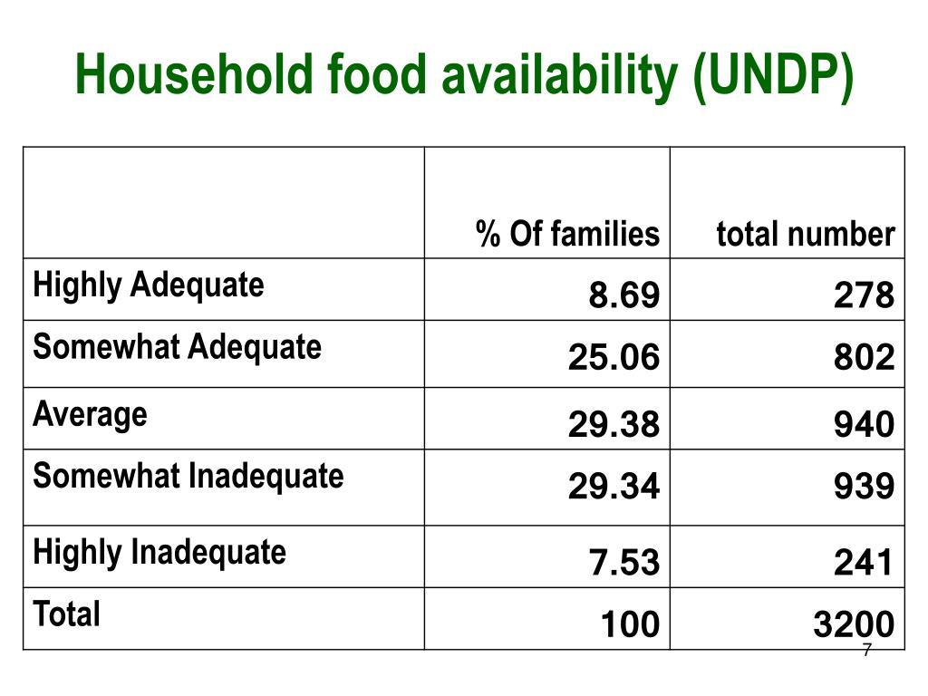 Household food availability (UNDP)