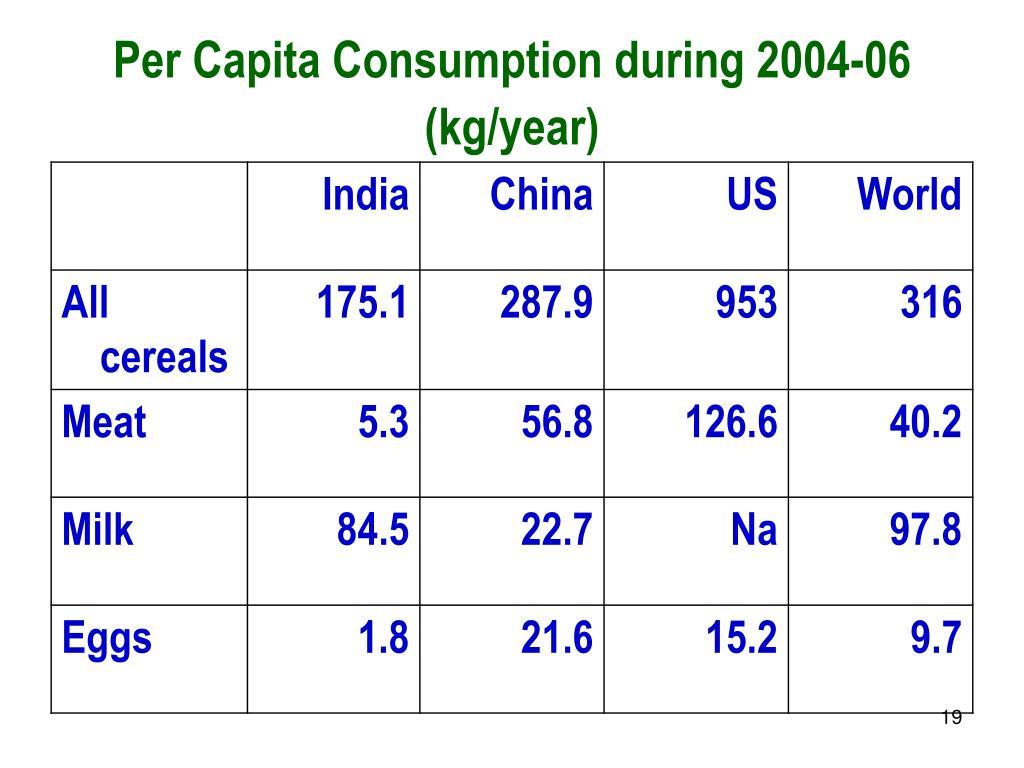 Per Capita Consumption during 2004-06 (kg/year)