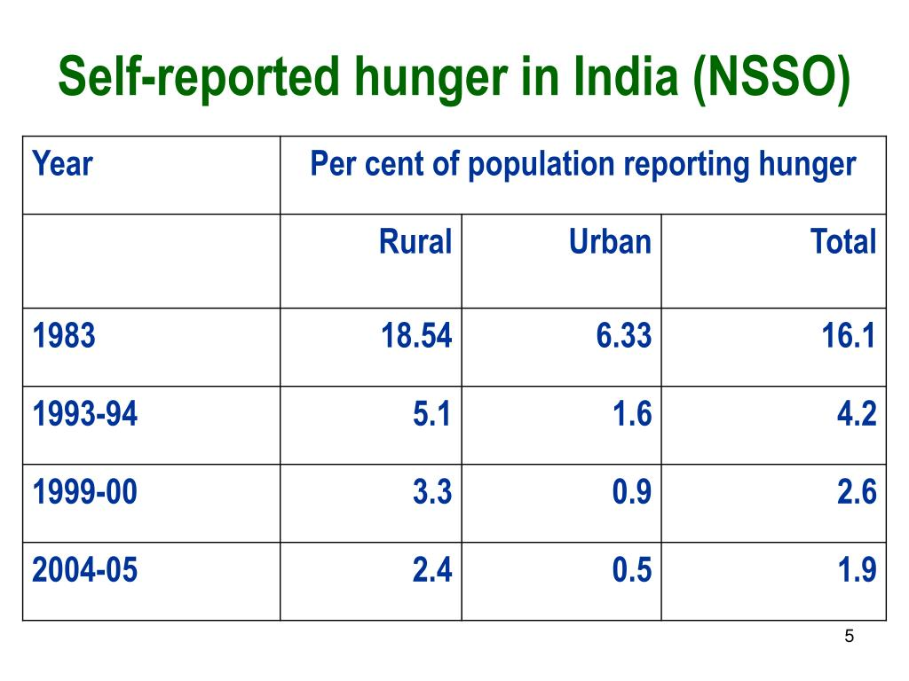 Self-reported hunger in India (NSSO)