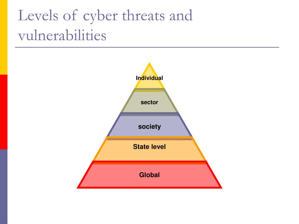 Levels of cyber threats and vulnerabilities