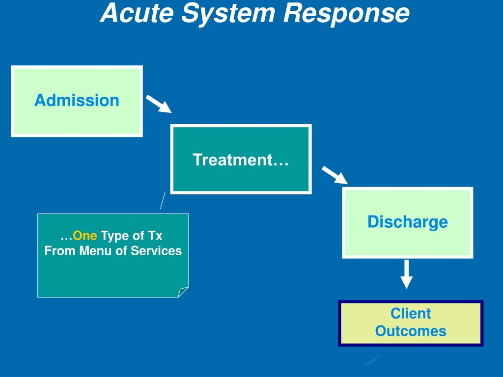 Acute System Response