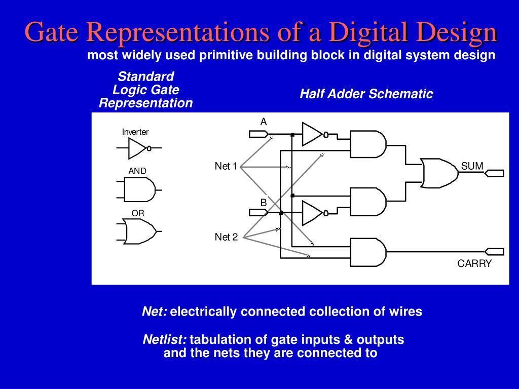 Gate Representations of a Digital Design
