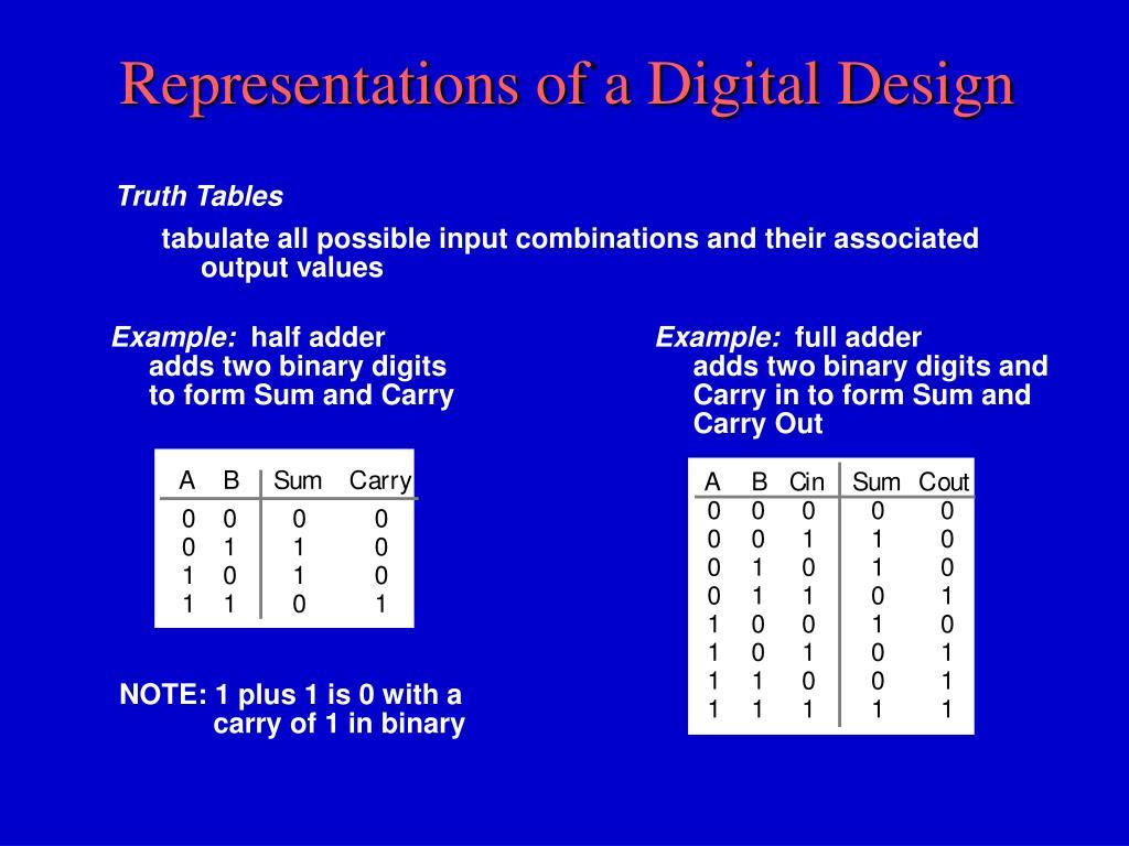 Representations of a Digital Design