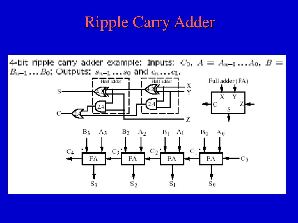 Ripple Carry Adder