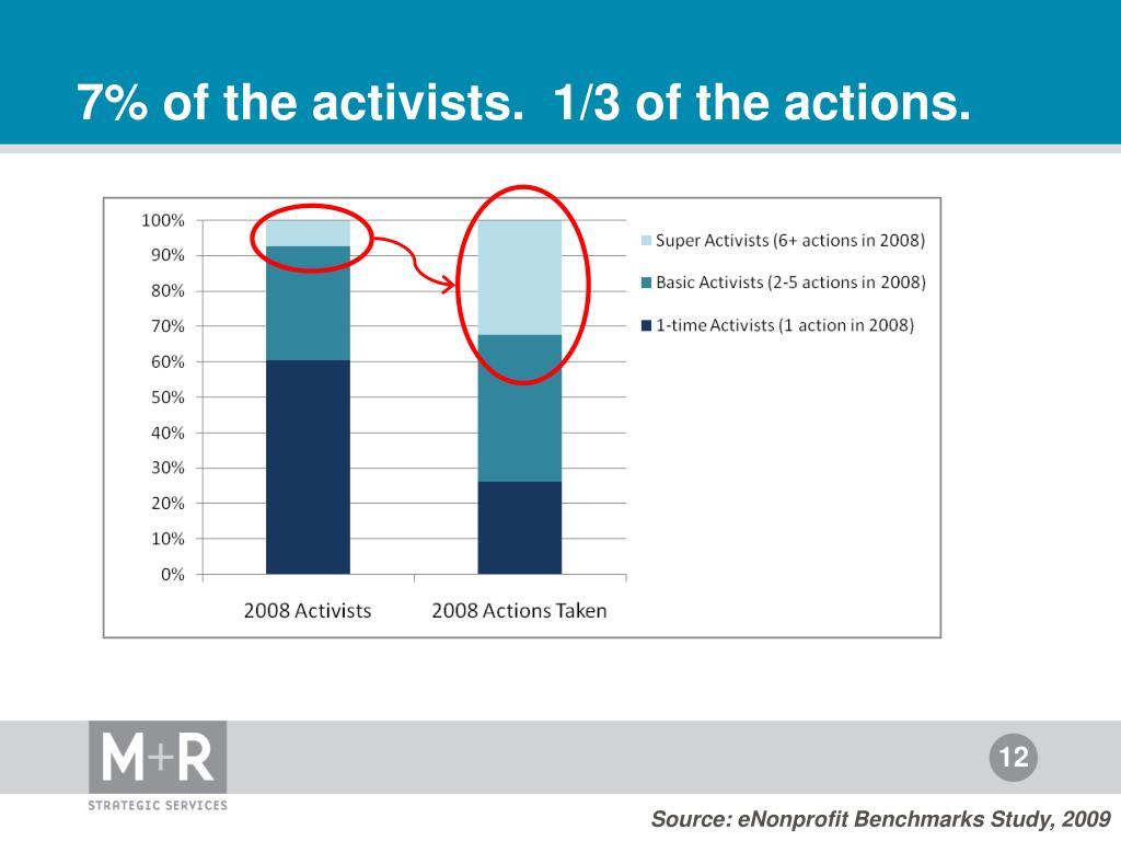 7% of the activists.  1/3 of the actions.