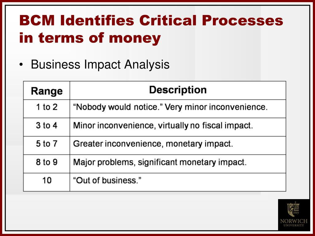 BCM Identifies Critical Processes in terms of money