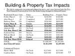 building property tax impacts