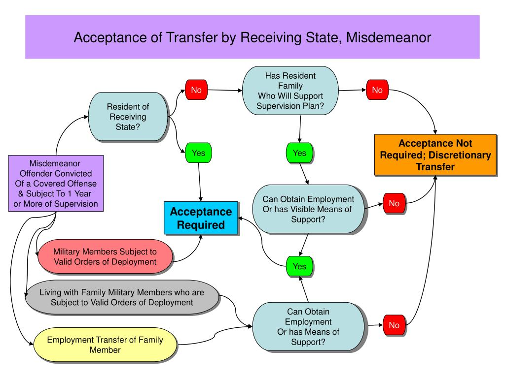 Acceptance of Transfer by Receiving State, Misdemeanor