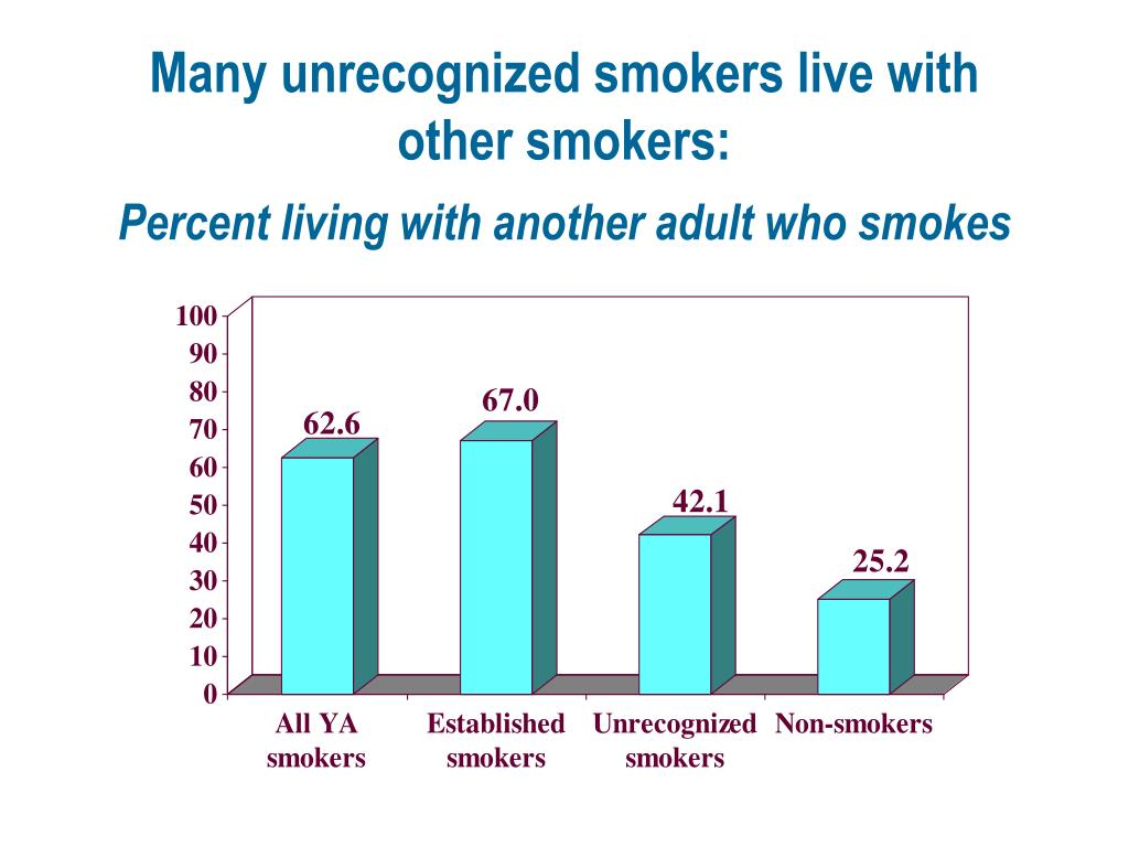 Many unrecognized smokers live with other smokers: