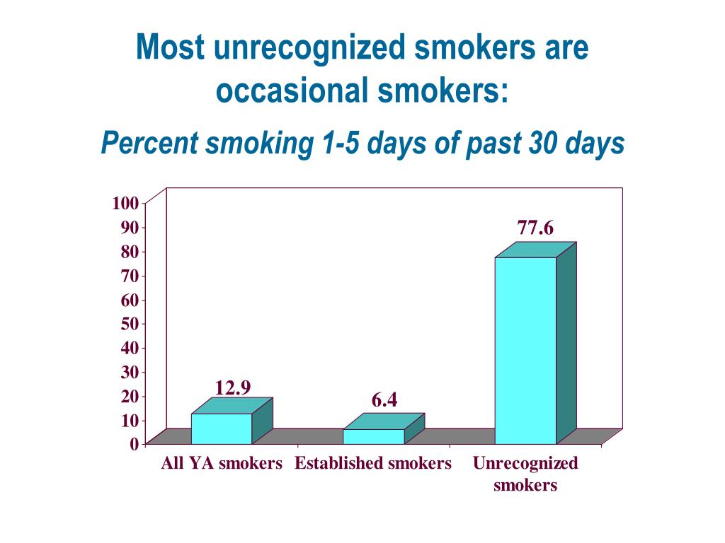Most unrecognized smokers are occasional smokers: