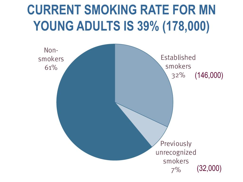 CURRENT SMOKING RATE FOR MN YOUNG ADULTS IS 39% (178,000)
