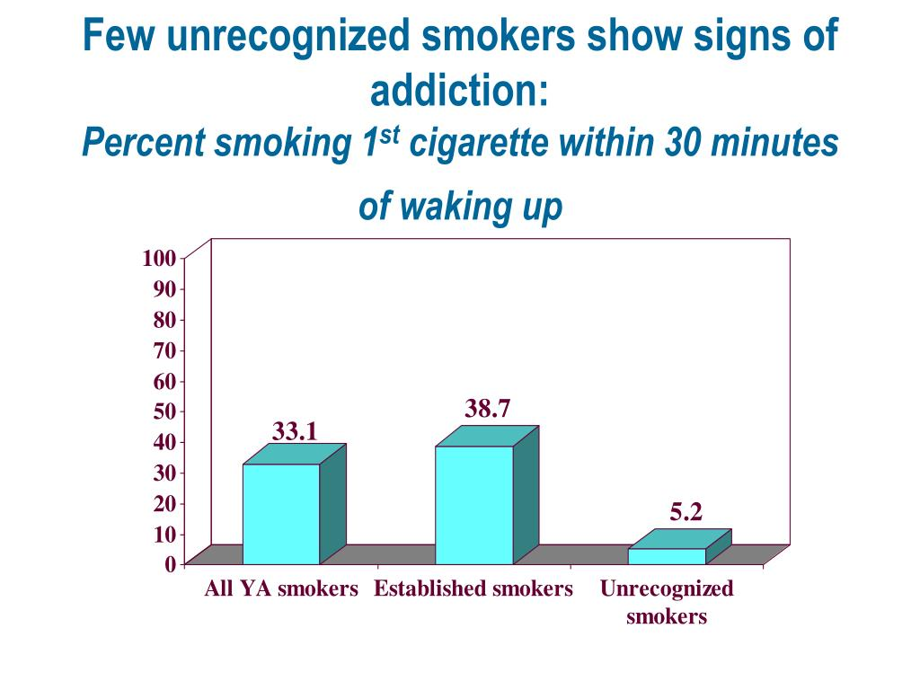 Few unrecognized smokers show signs of addiction: