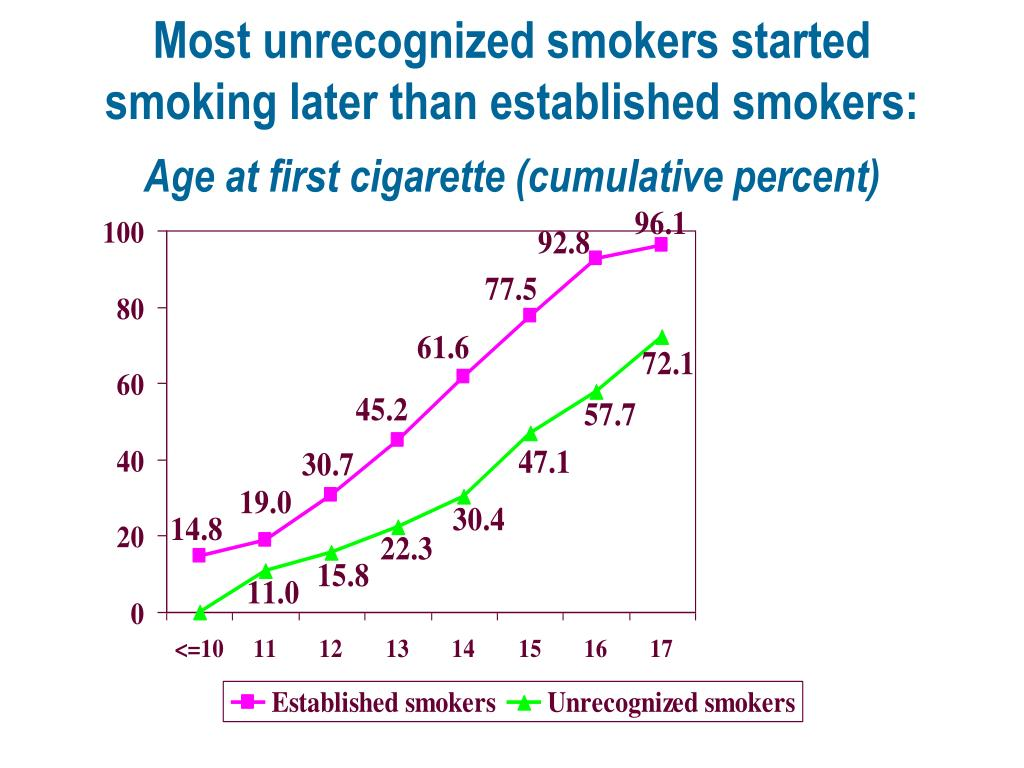 Most unrecognized smokers started smoking later than established smokers: