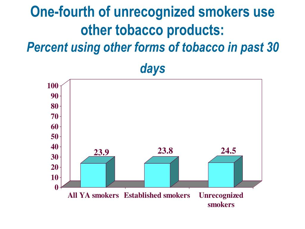 One-fourth of unrecognized smokers use other tobacco products:
