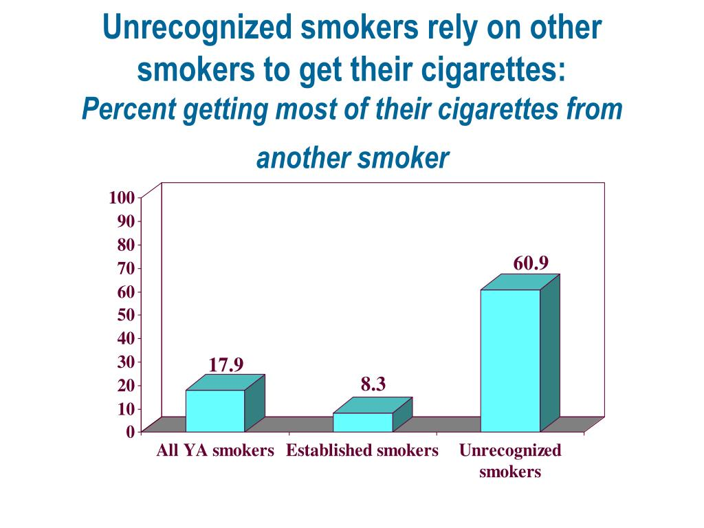 Unrecognized smokers rely on other smokers to get their cigarettes: