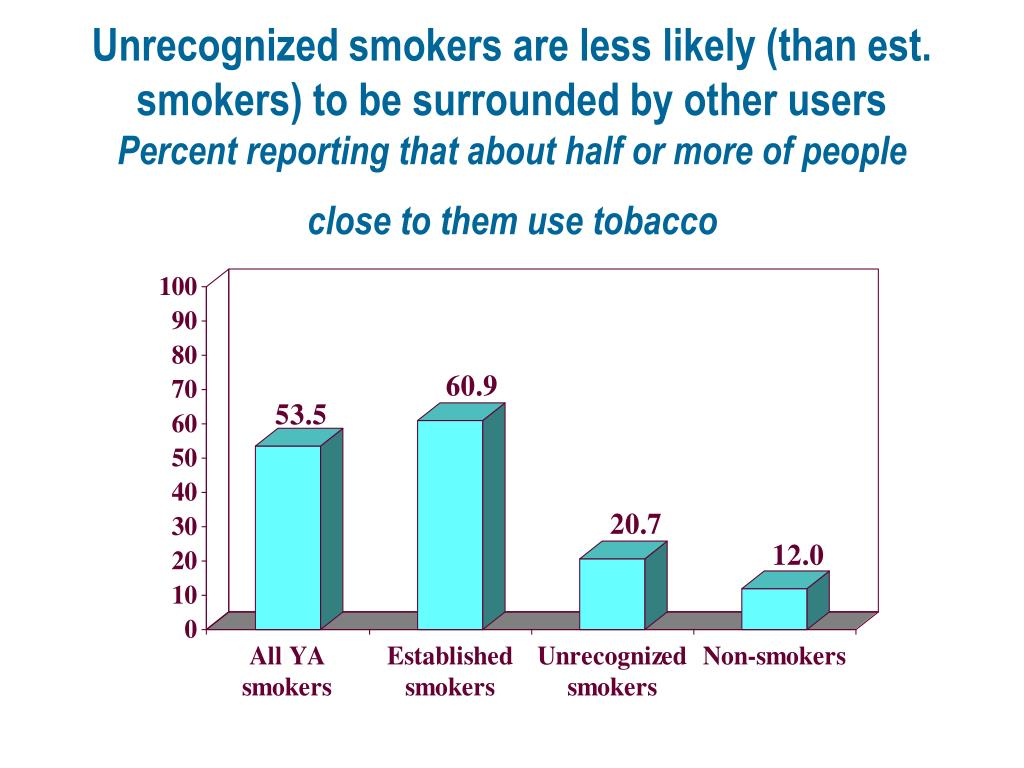 Unrecognized smokers are less likely (than est. smokers) to be surrounded by other users