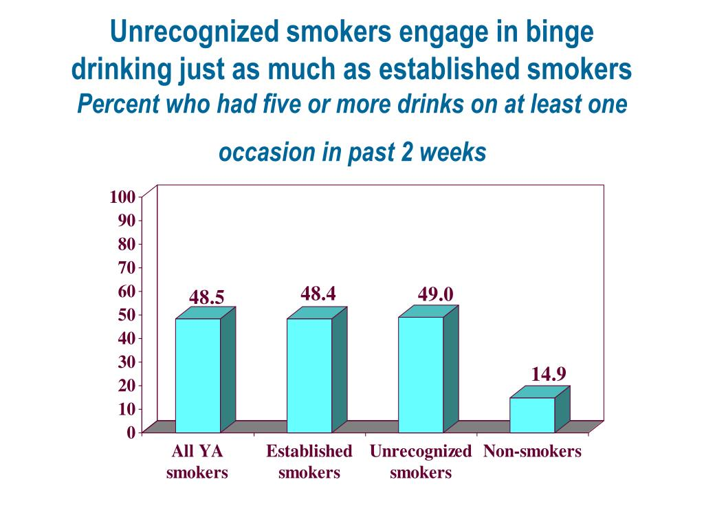 Unrecognized smokers engage in binge drinking just as much as established smokers