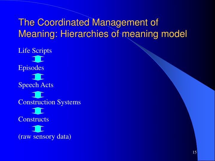 The Coordinated Management of Meaning: Hierarchies of meaning model