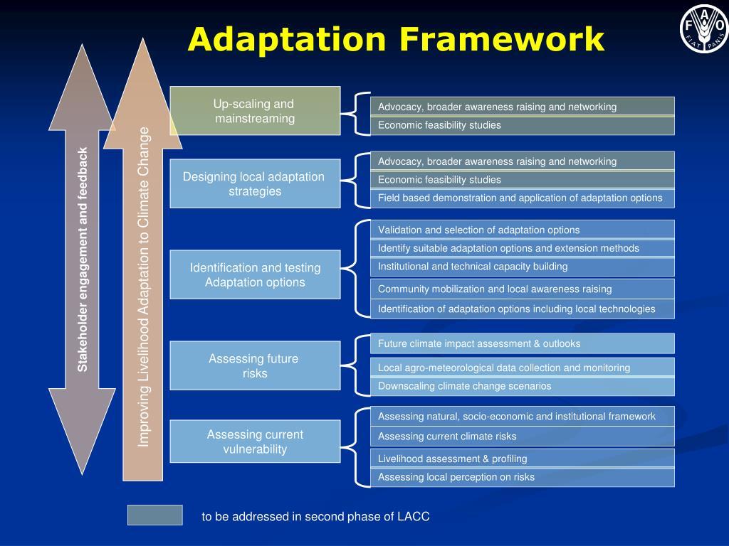 Improving Livelihood Adaptation to Climate Change