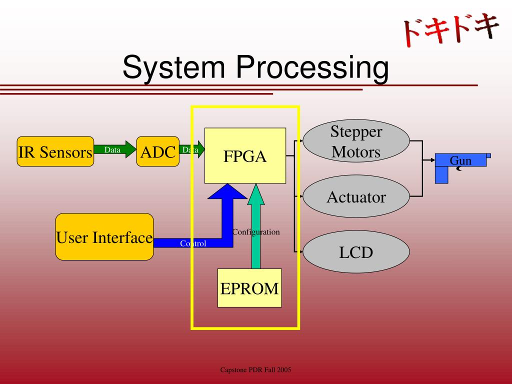 System Processing