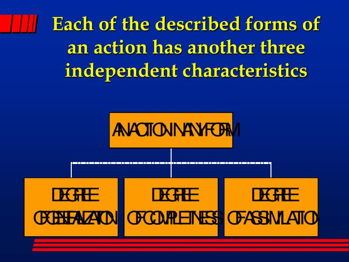 Each of the described forms of an action has another three independent characteristics