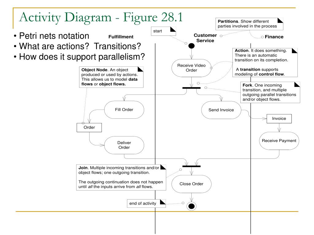 Activity Diagram - Figure 28.1