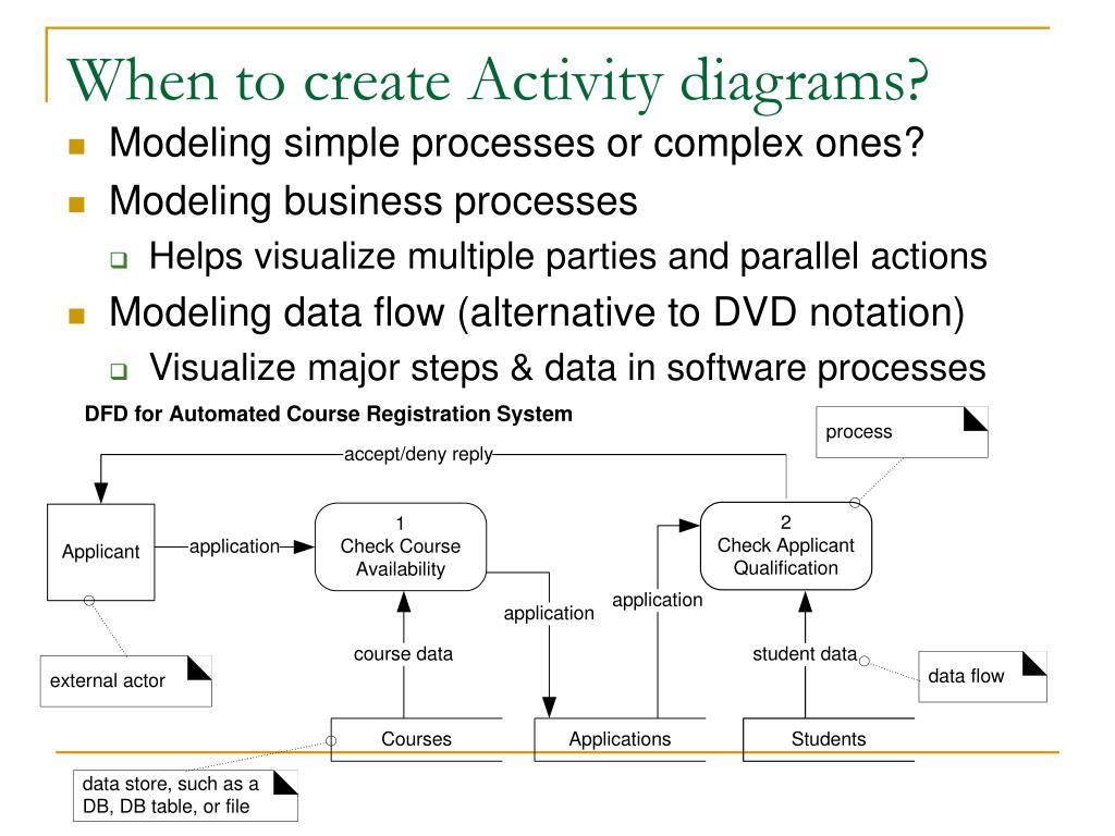 When to create Activity diagrams?