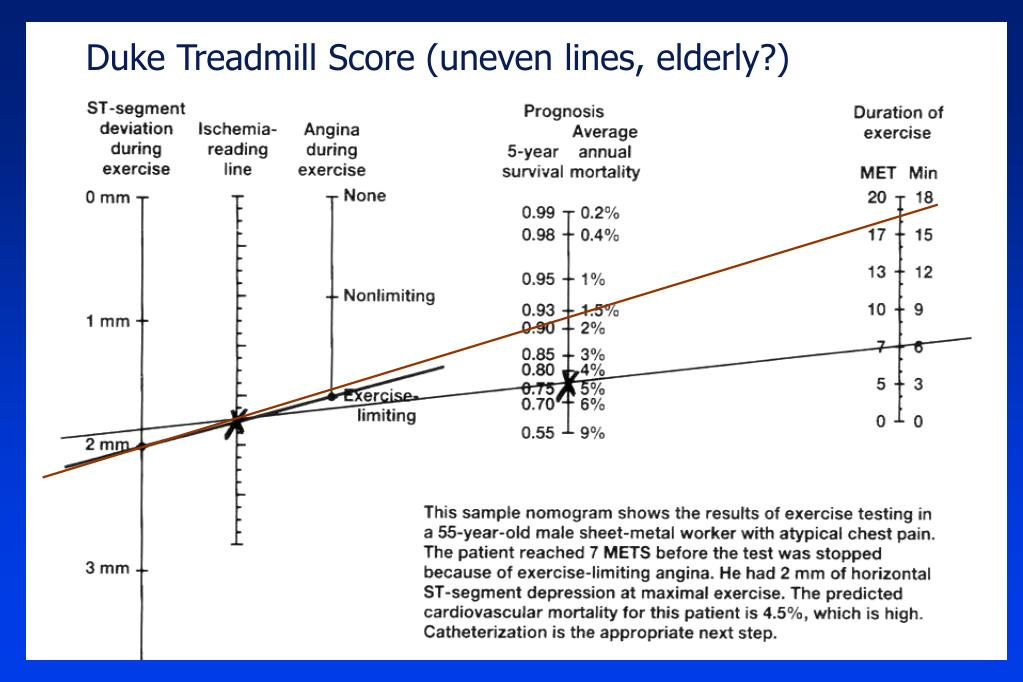 Duke Treadmill Score (uneven lines, elderly?)