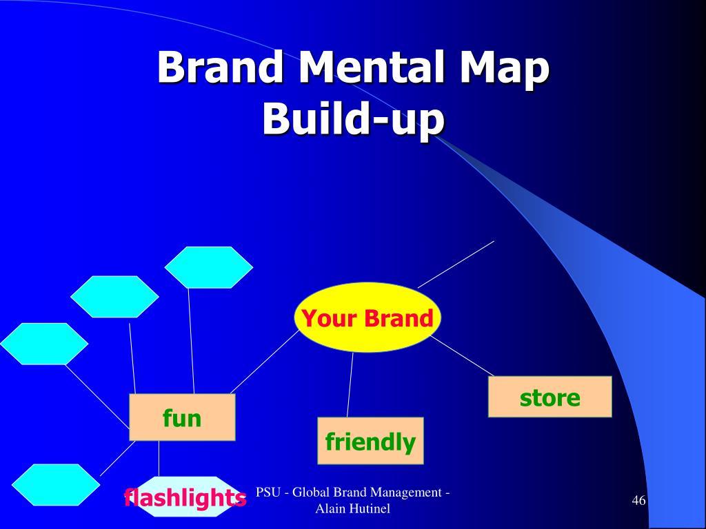 Brand Mental Map