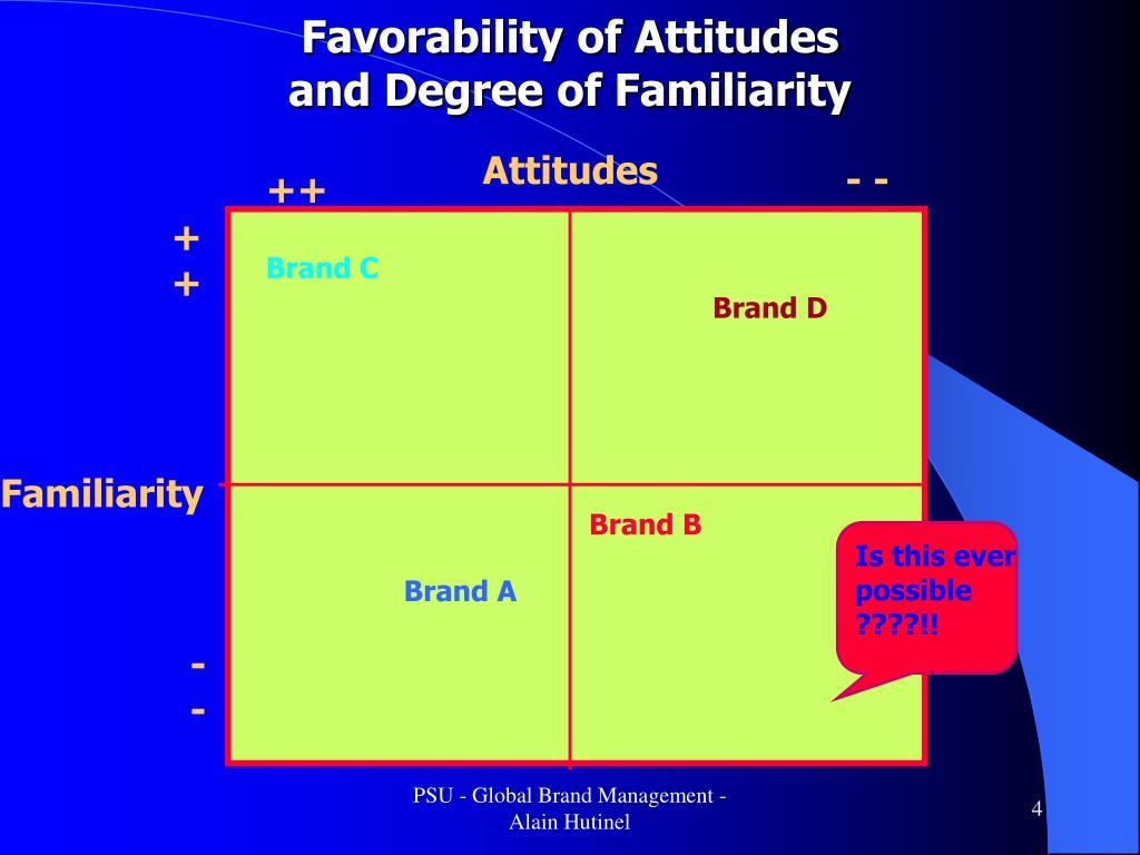 Favorability of Attitudes