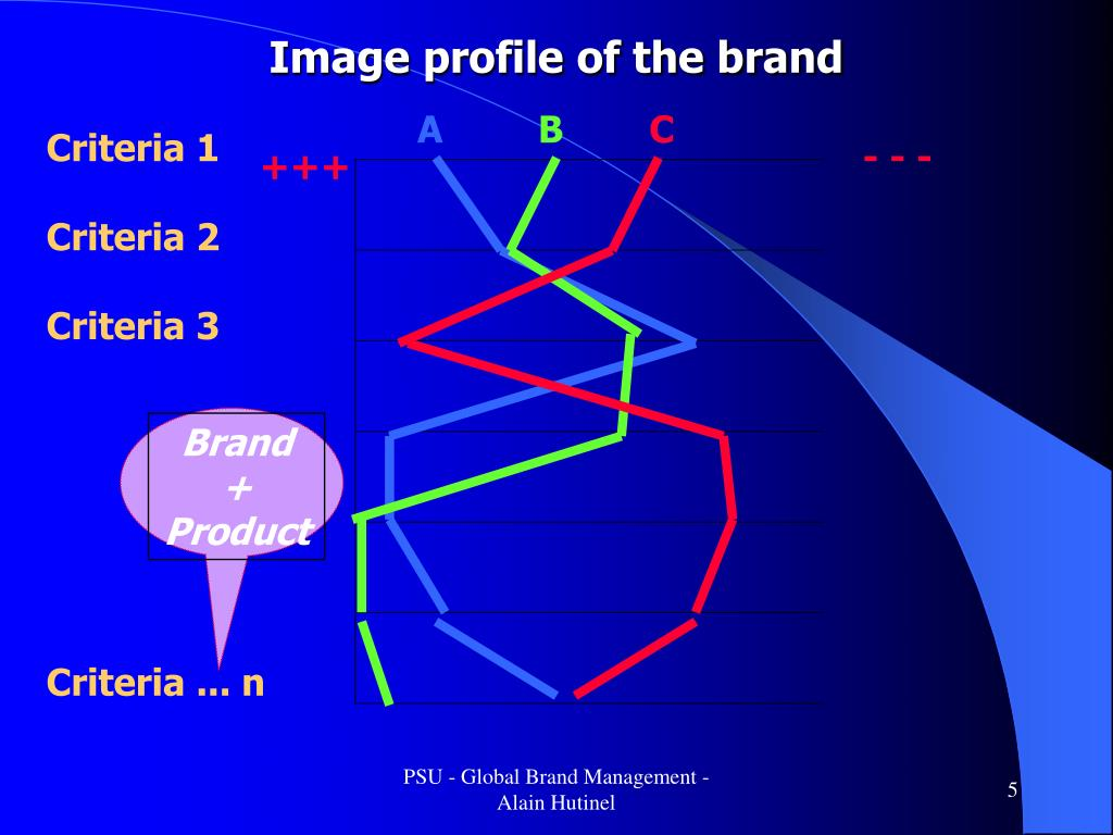 Image profile of the brand