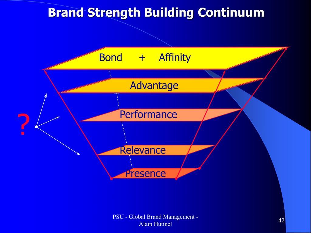 Brand Strength Building Continuum
