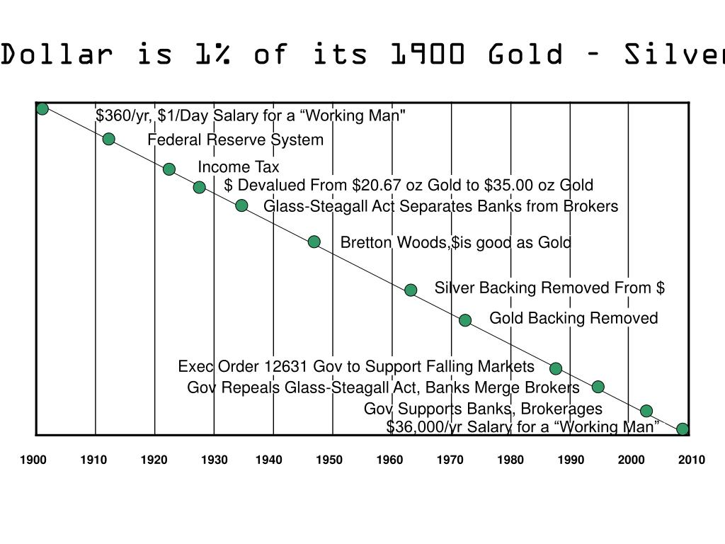 Paper Dollar is 1% of its 1900 Gold – Silver Value