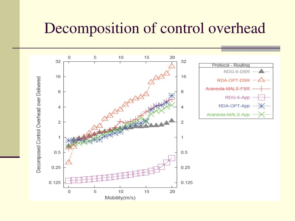 Decomposition of control overhead