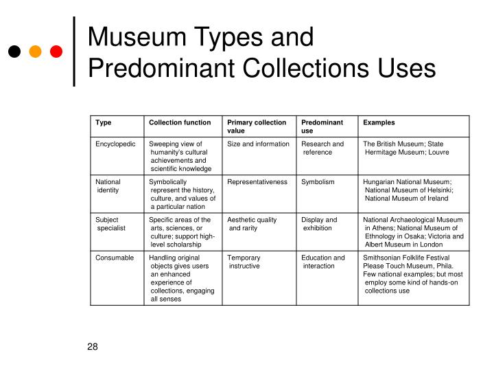 Museum Types and Predominant Collections Uses