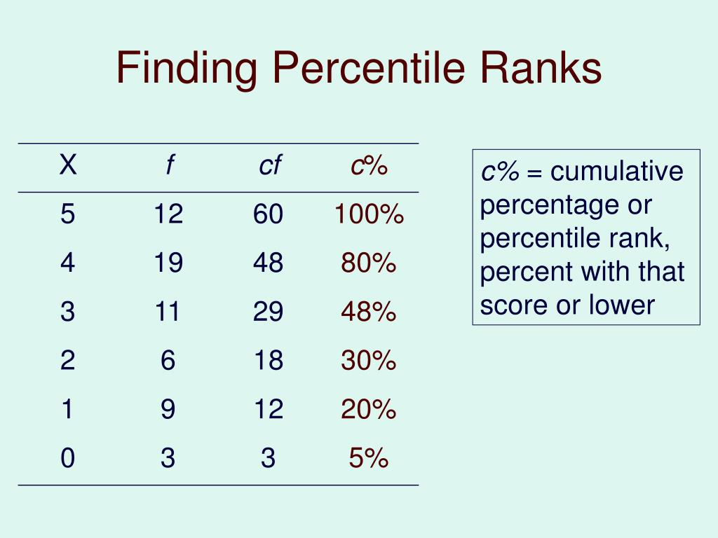 Finding Percentile Ranks